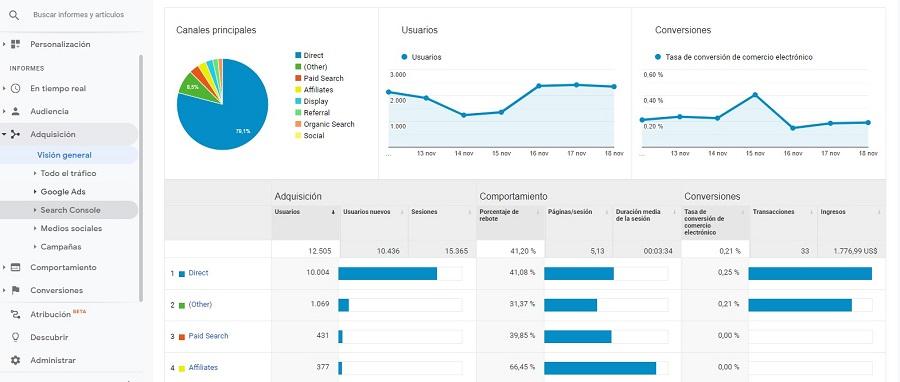 Gráficas de Google Analytics de un ecommerce